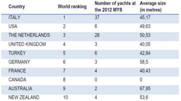 Monaco show yacht facts